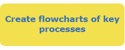 Create flowcharts of key processes