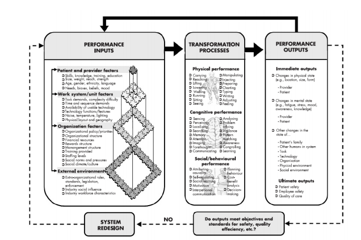 Figure 1. Human factors engineering model for patient safety.
