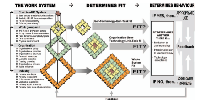 Figure 2. A theory-based multilevel model of health information technology behavior (from Holden RJ and Karsh BA theoretical model of health information technology behavior.
